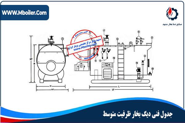Medium-boiler-technical-table