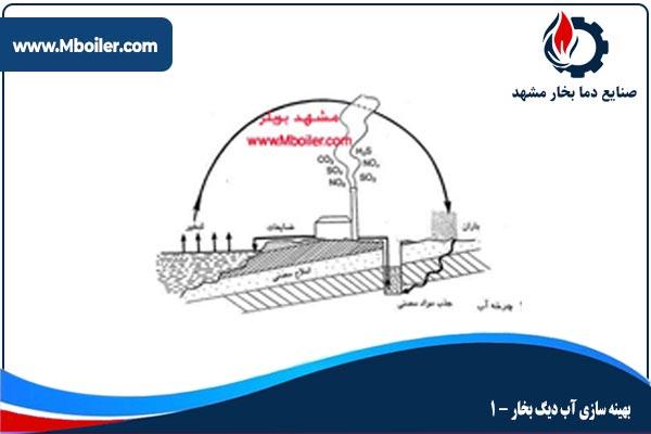 بهینه سازی آب دیگ بخار