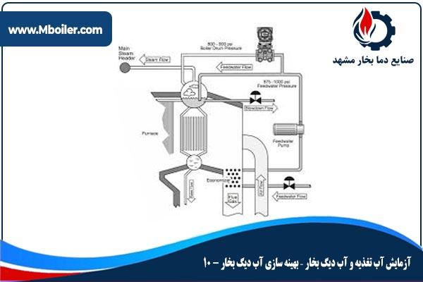 آزمایش آب تغذیه و آب دیگ بخار