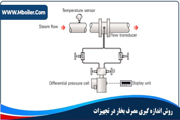 روش اندازه گيری مصرف بخار
