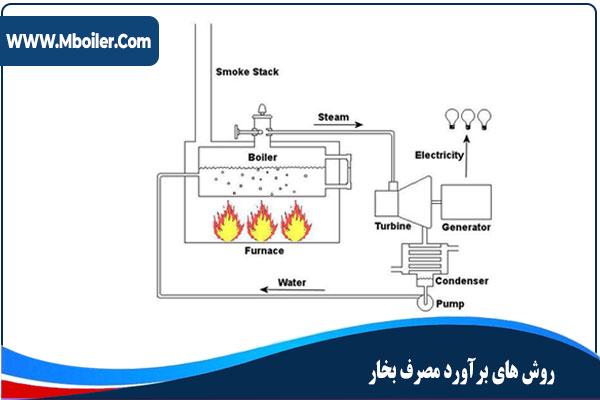 روش هاي برآورد مصرف بخار